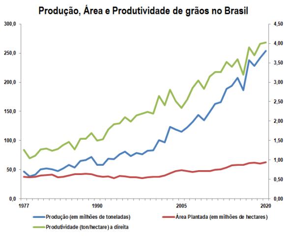 relação produção produtividade área planta grãos 1977 2020