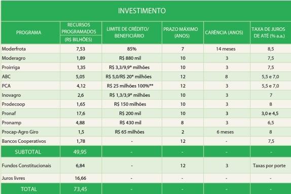 plano safra - investimento
